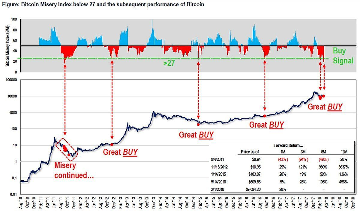 Index - Gazdaság - Tovább zuhan a bitcoin, már 40 ezer dollárt sem ér