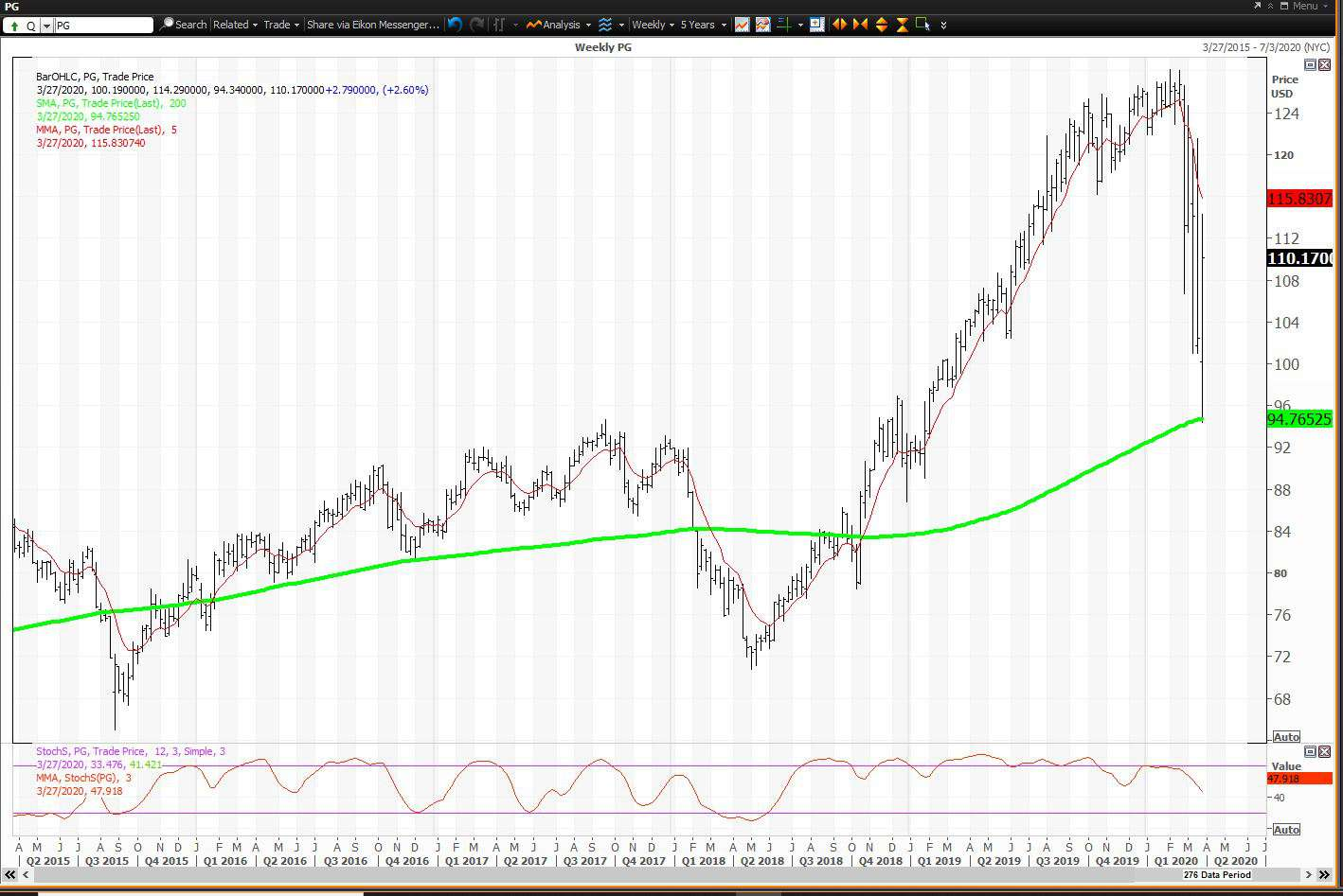 P G Stock Was A Buy At Its Reversion To The Mean