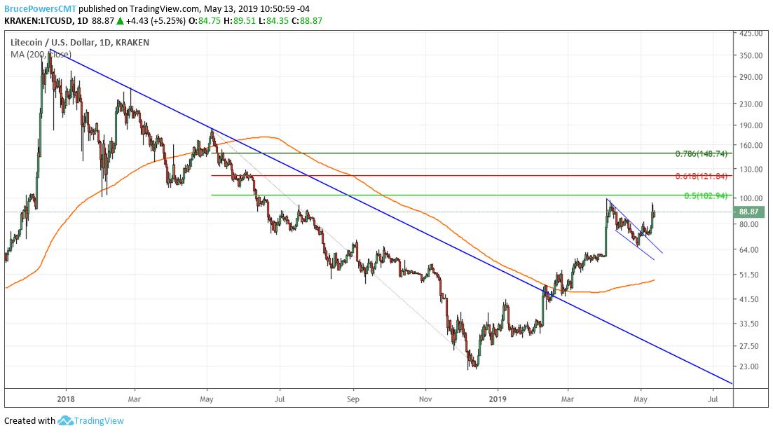 Performance of litecoin vs. the U.S. dollar