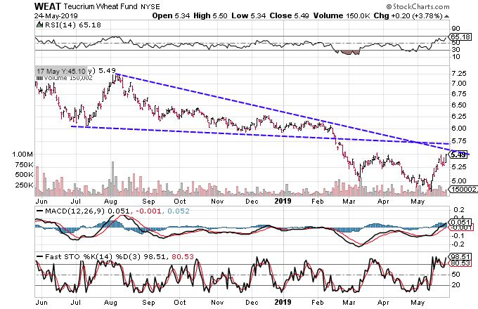 3 Charts Suggest Agriculture Commodities Will Trend Lower