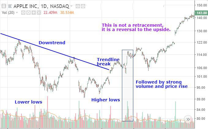 How to Identify Trend Reversals in Forex Trading - blogger.com