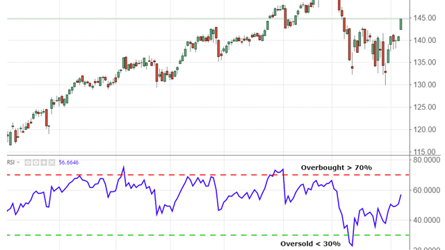 Relative Strength Index (RSI) Definition and Formula