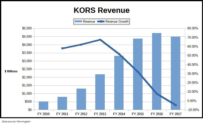 cba8ea71db613e Michael Kors experienced steady top-line growth from fiscal 2010 through  2016, but its decaying growth rate flipped into negative territory in 2017.  Sales ...