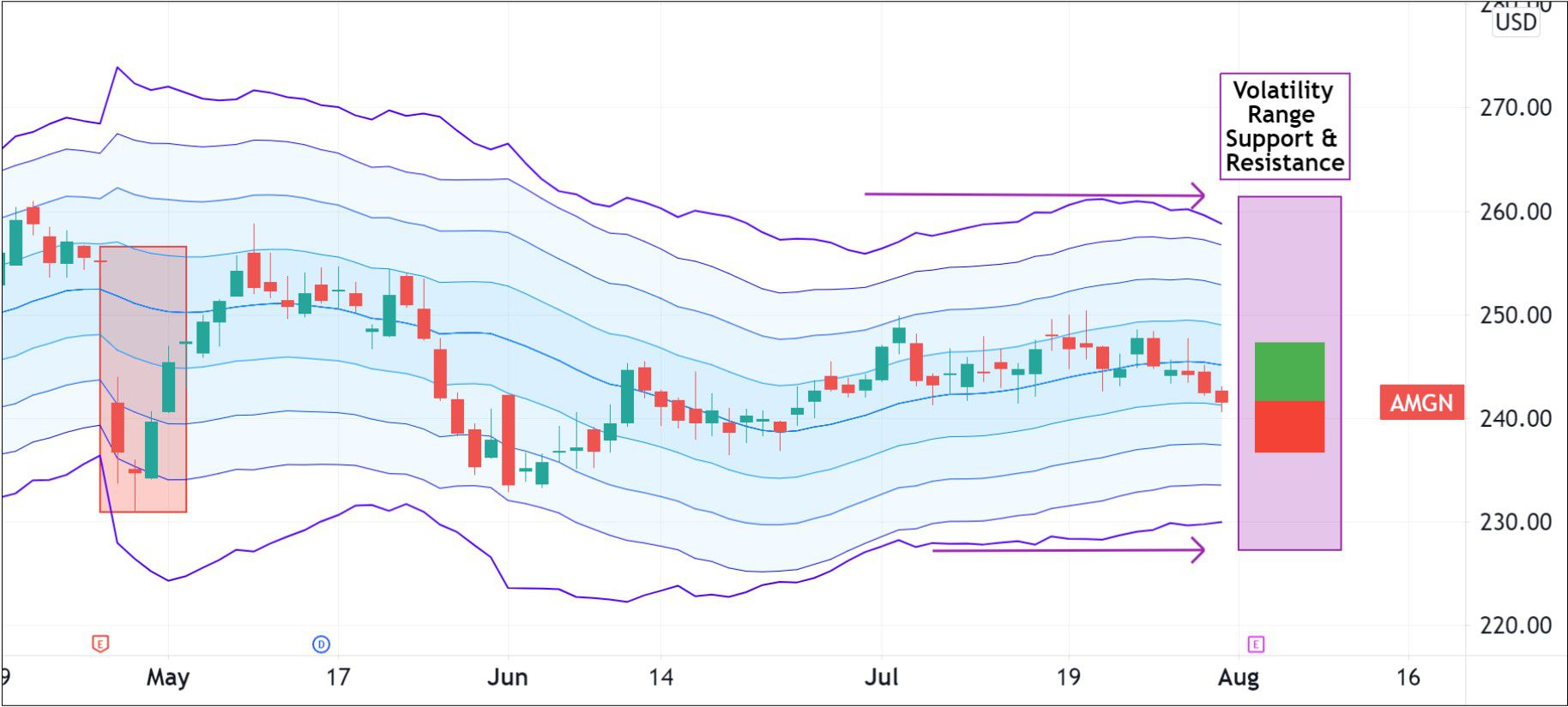 Volatility pattern for Amgen Inc. (AMGN)
