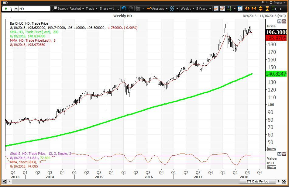 Home Depot Reports Under Negative Charts