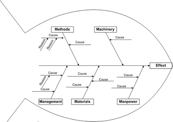 Ishikawa Diagram Definition on venn diagram, concept map, mind map, engineering drawing, unified modeling language, information graphics, technical drawing, data flow diagram, state diagram, sankey diagram, organizational chart, circuit diagram, system context diagram, computer network diagram, control flow diagram,
