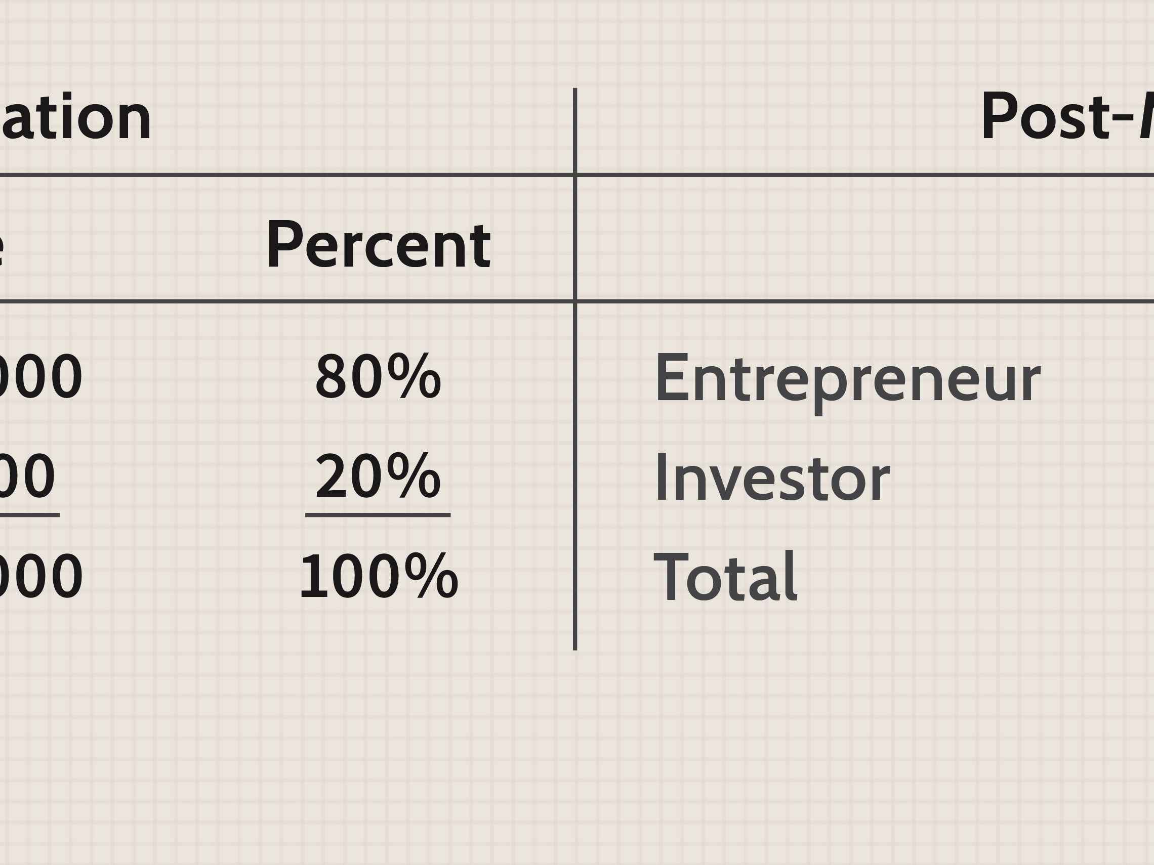 Pre post investment valuation models savings investment balances