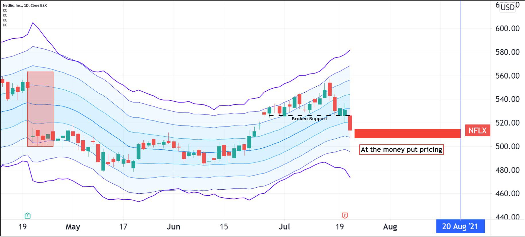 Option Pricing for Netflix, Inc. (NFLX)