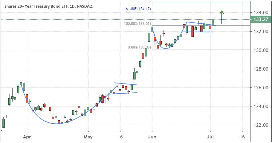 Chart showing the performance of the iShares 20+ Year US Treasury Bond ETF (TLT)