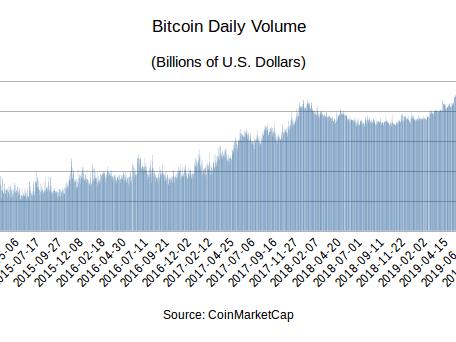 bitcoin trading volume înseamnă btc trgovine