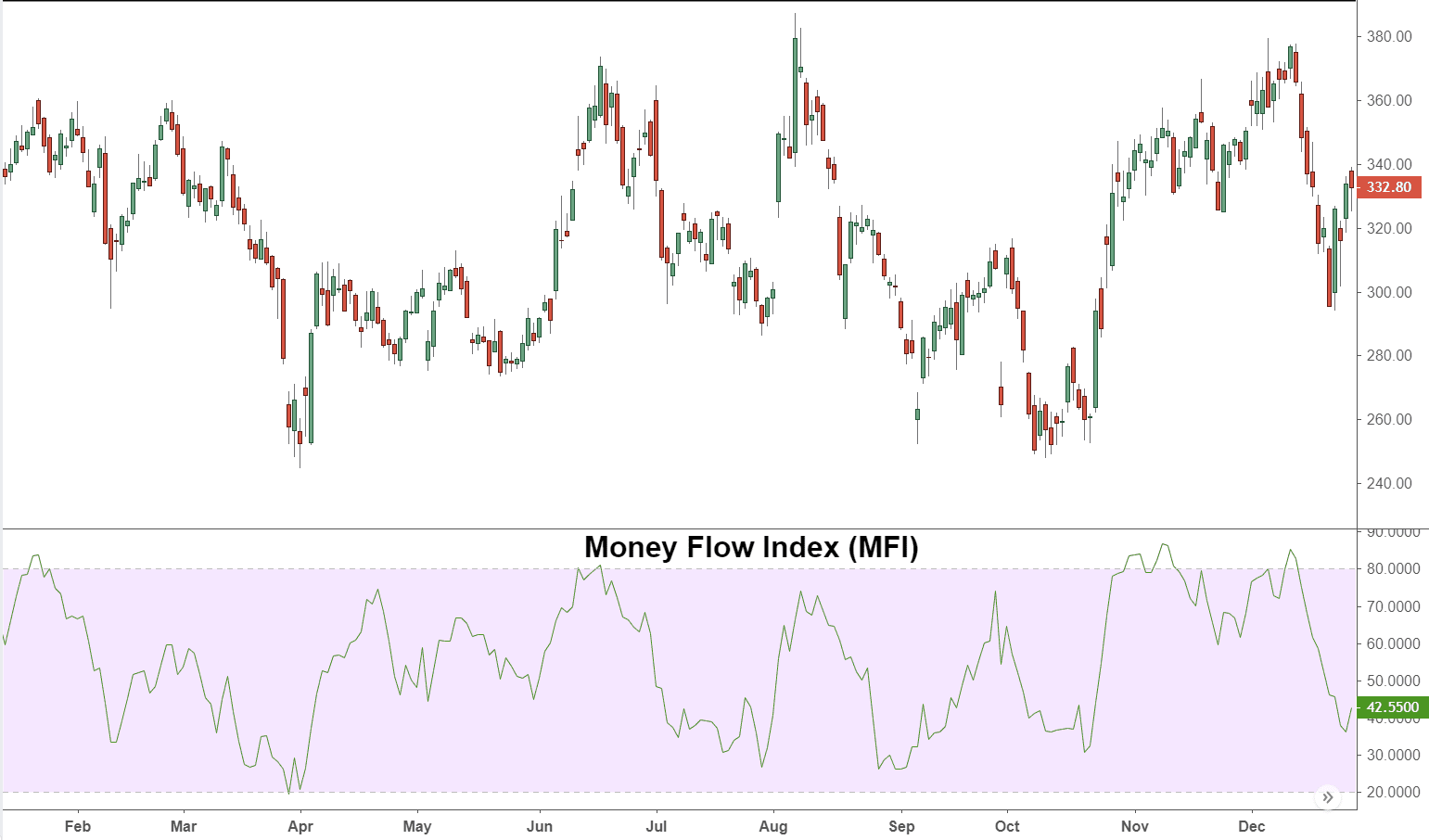 Money Flow Index - MFI Definition and Uses