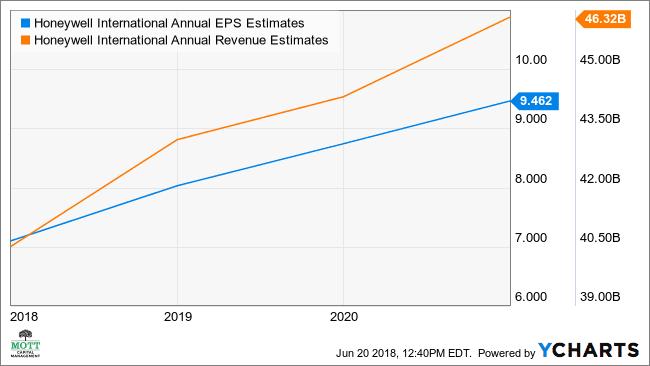 माननीय वार्षिक ईपीएस चार्ट अनुमान