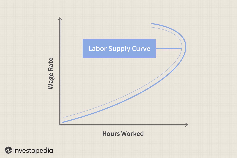 Labor Supply Curve