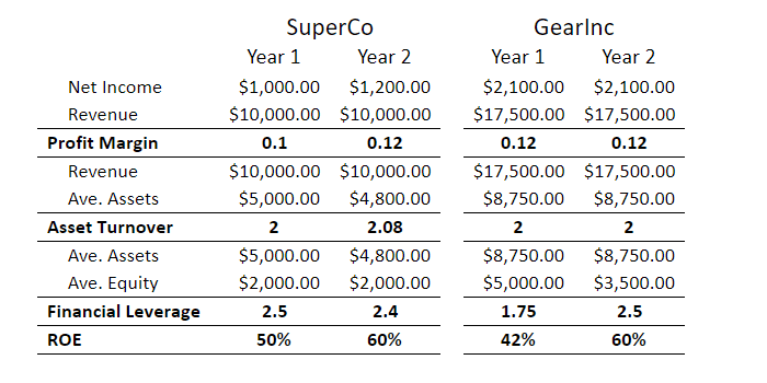DuPont Analysis Definition