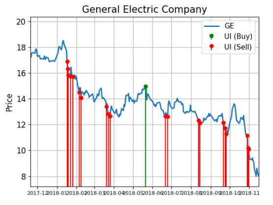 General Electric Shares Flag Red With Unusual Trading Activity