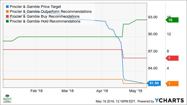 PG Price Target Chart