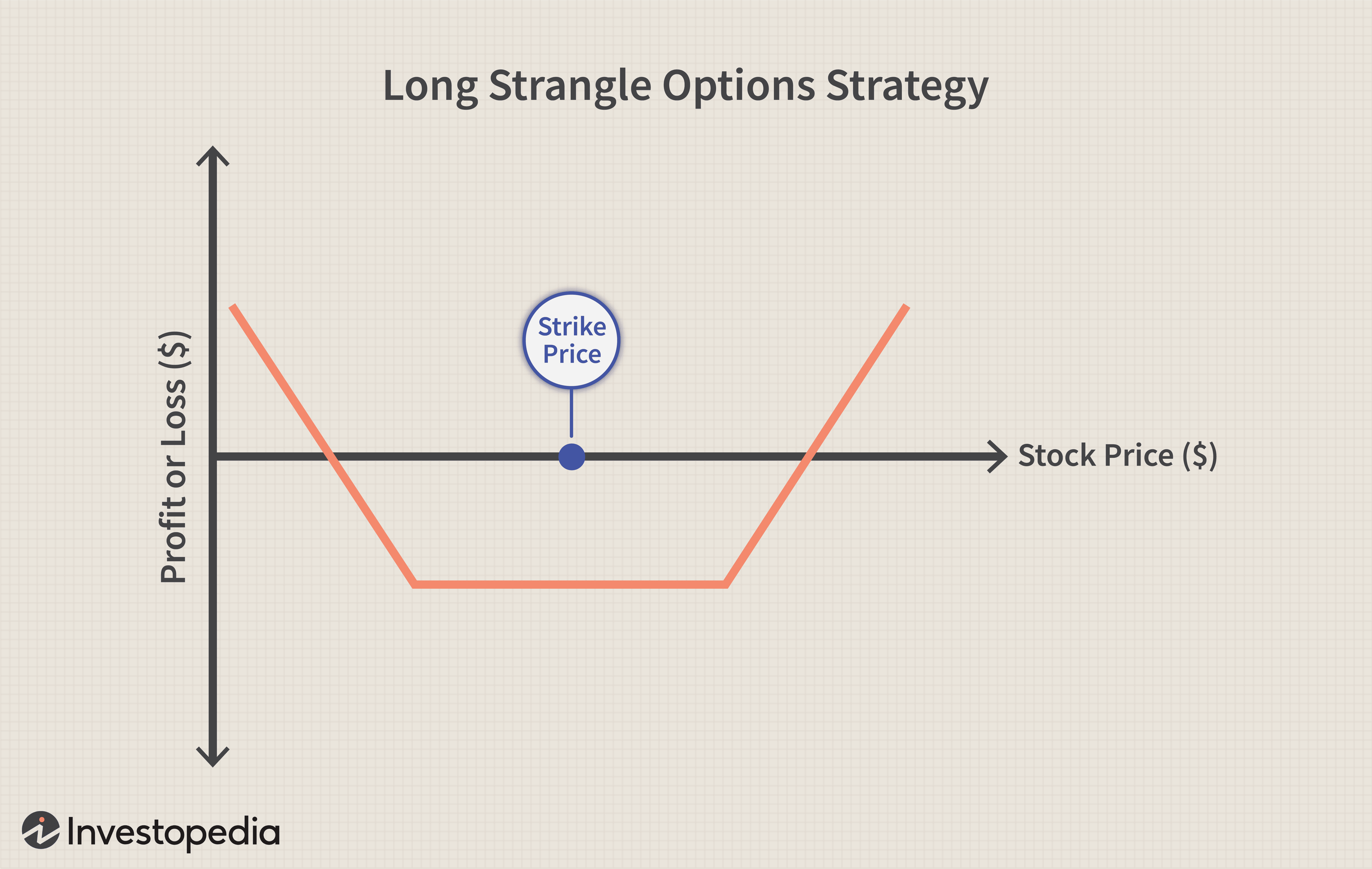 Long Strangle Options Strategy