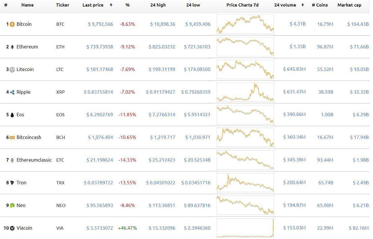 price of crypto