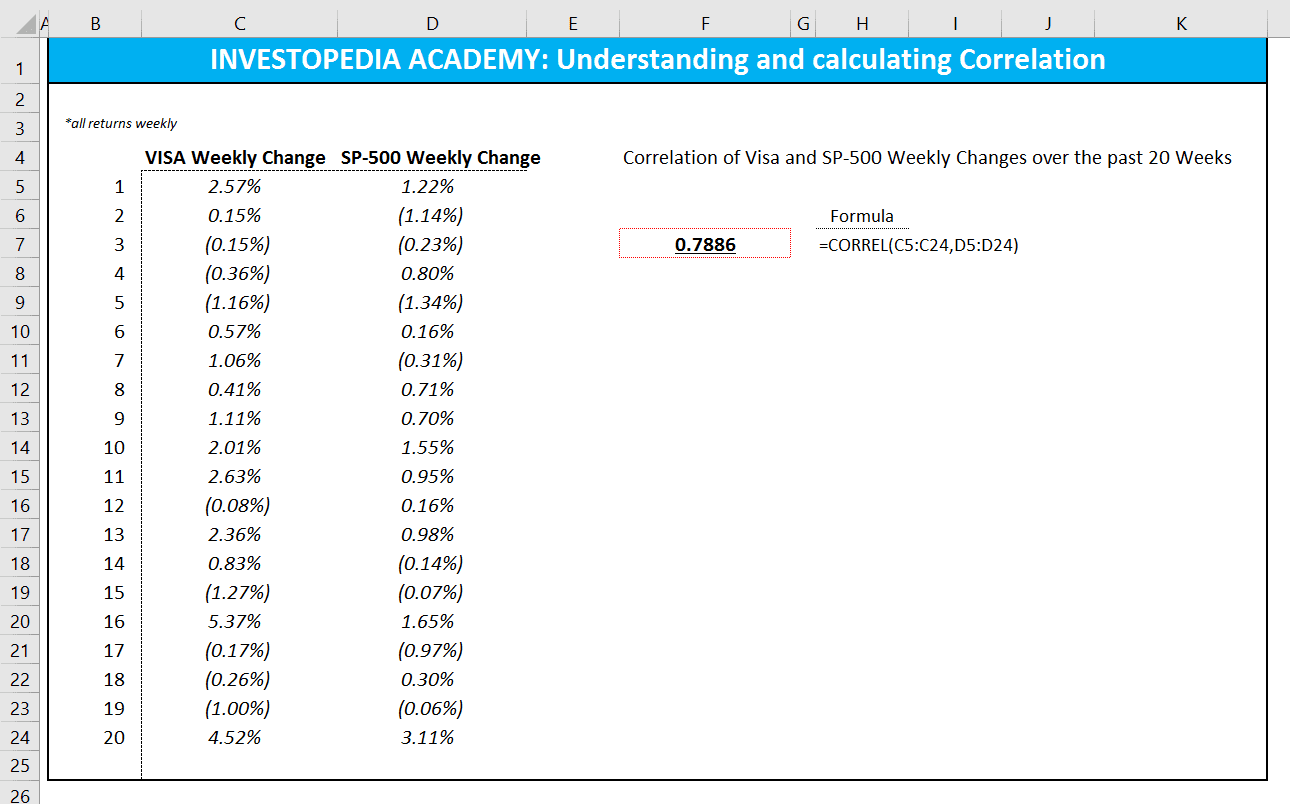 how can you calculate correlation using excel