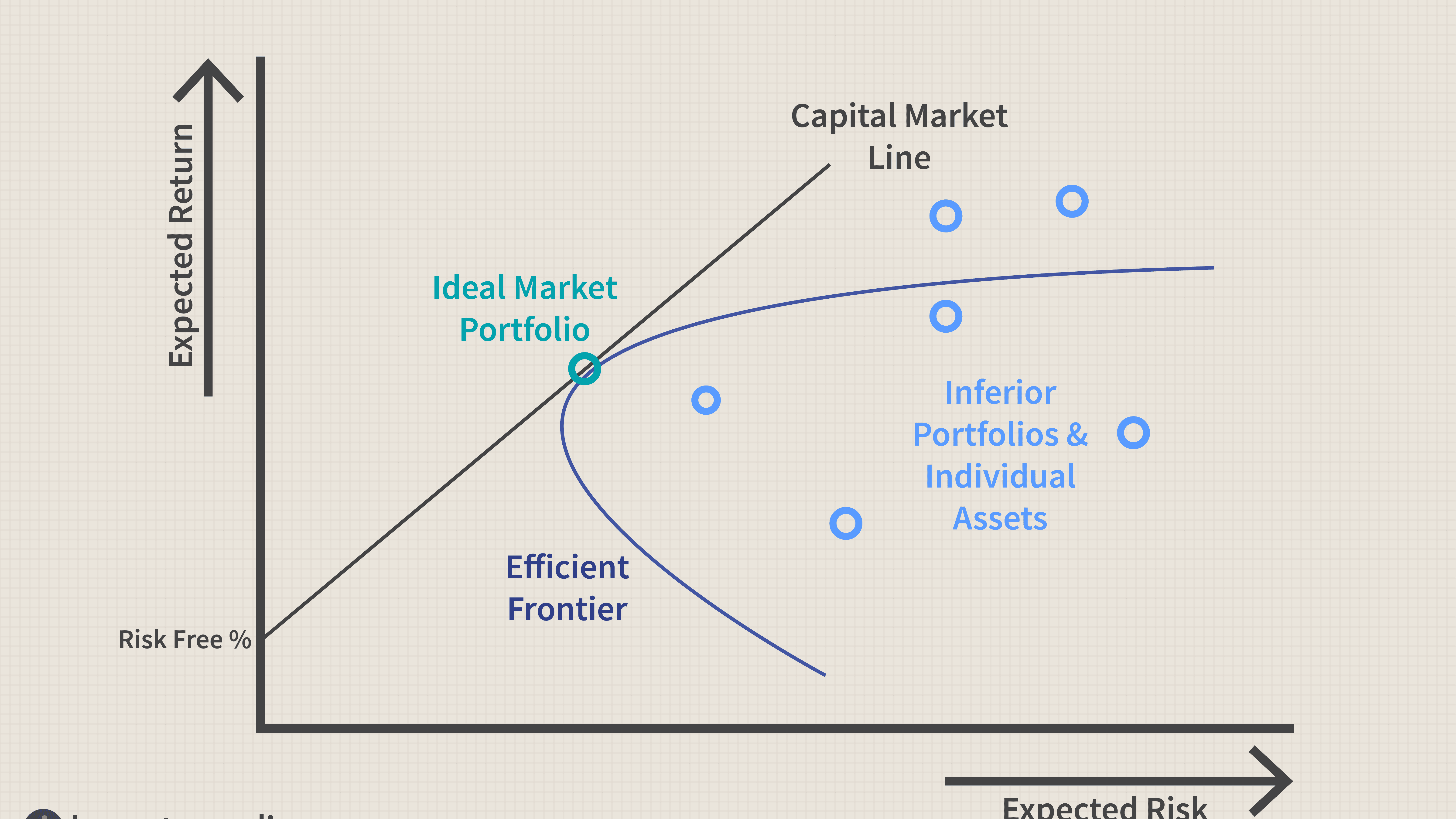 still in beta definition investment