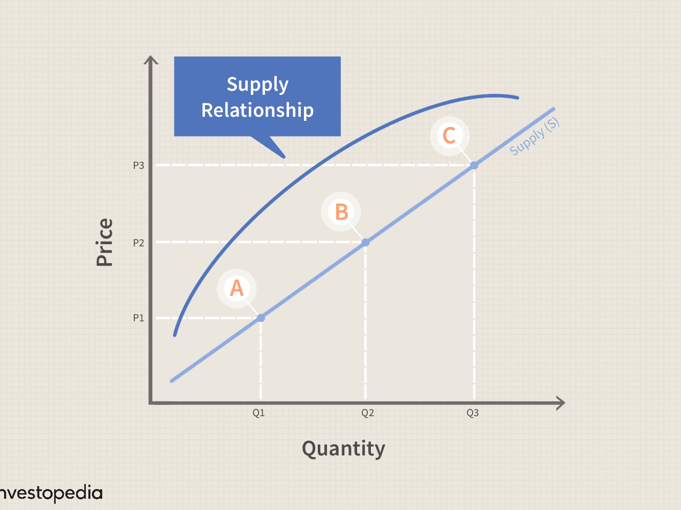 Law Of Supply Definition