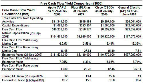 free cash flow yield the best fundamental indicator