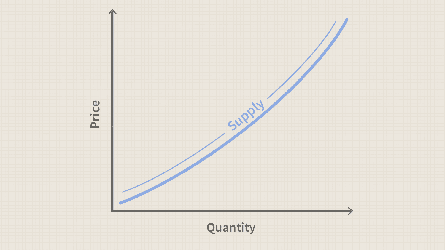 Supply Curve Definition