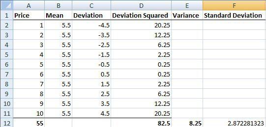 विचरण और Excel में मानक विचलन।
