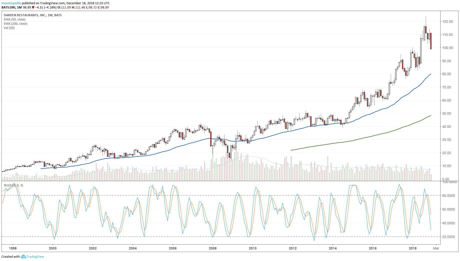 लंबे समय तक Darden रेस्तरां के प्रदर्शन दिखा चार्ट, Inc (डीआरआई) स्टॉक