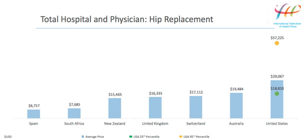 How U.S. Healthcare Costs Compare to Other Countries