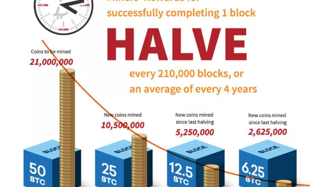 how many bitcoins per block current definition