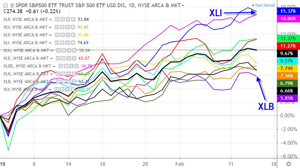 Stock Market Strong Despite Trade War and Tariffs