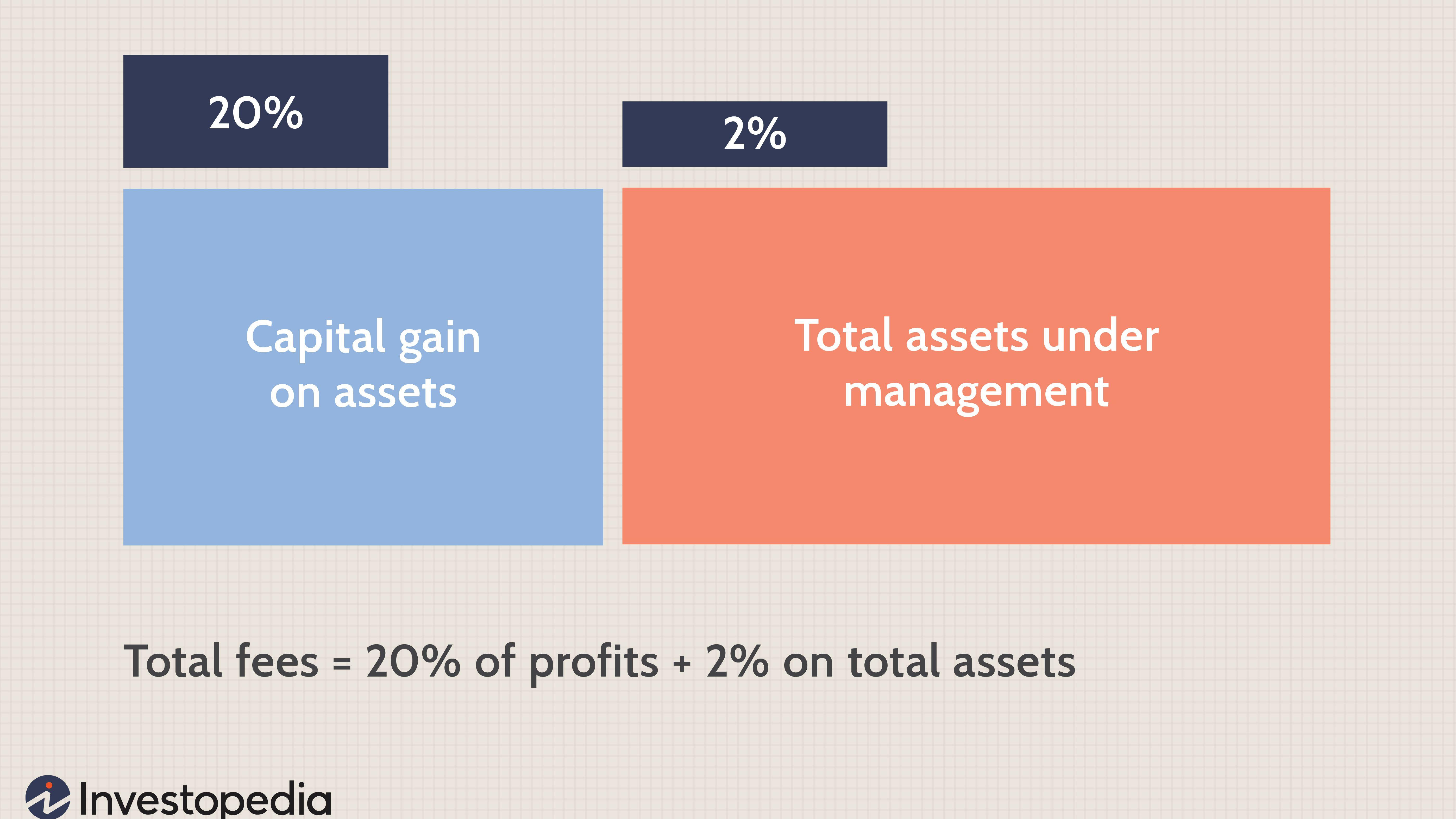 Alternative investment investopedia deka investmentfonds vergleich deutschland