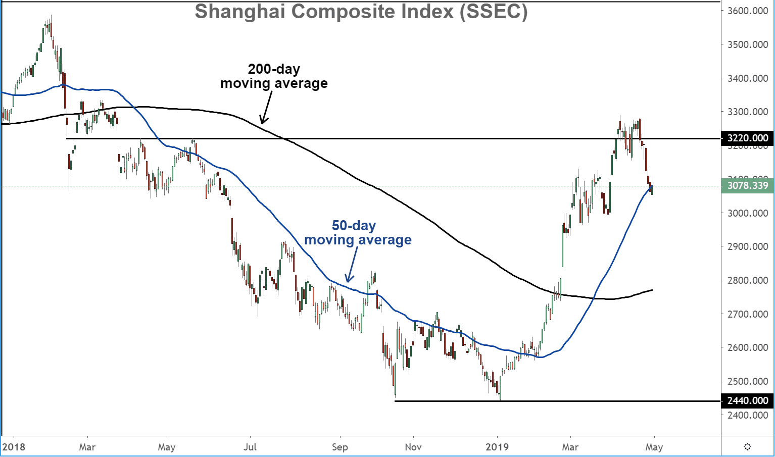 Shanghai Composite Index (SSEC)