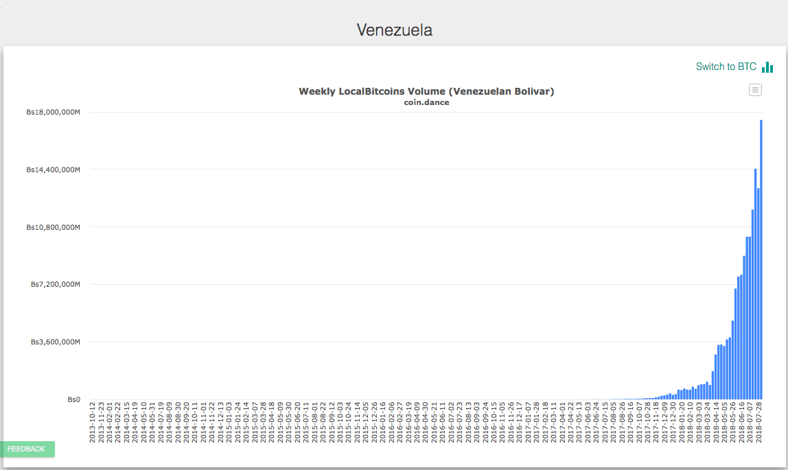 bitcoin venezuelában)