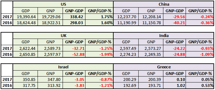 Understanding GDP vs  GNP