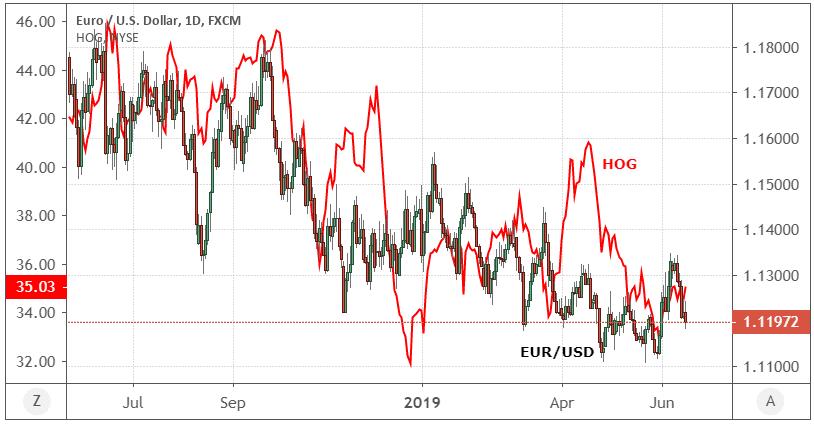 Performance of the euro (EUR) vs. the U.S. dollar (USD) and Harley-Davidson, Inc. (HOG) stock