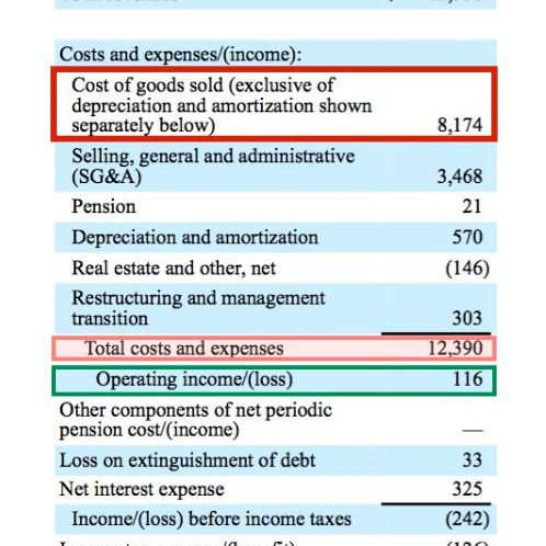 389b2178533 How operating expenses and cost of goods sold differ