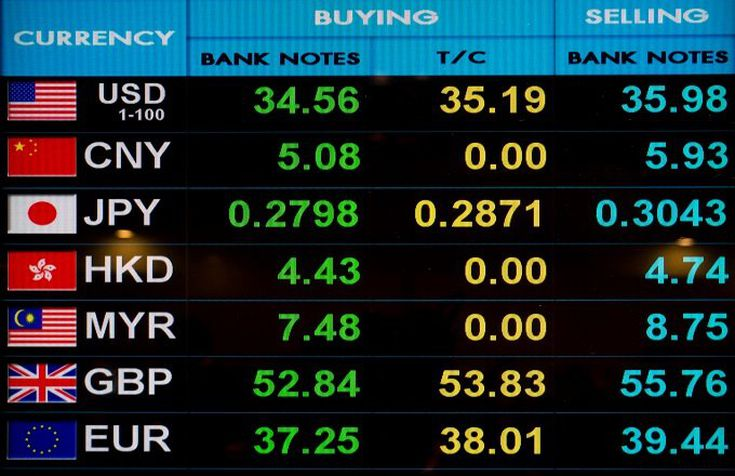 Six Most Por Currencies For Trading