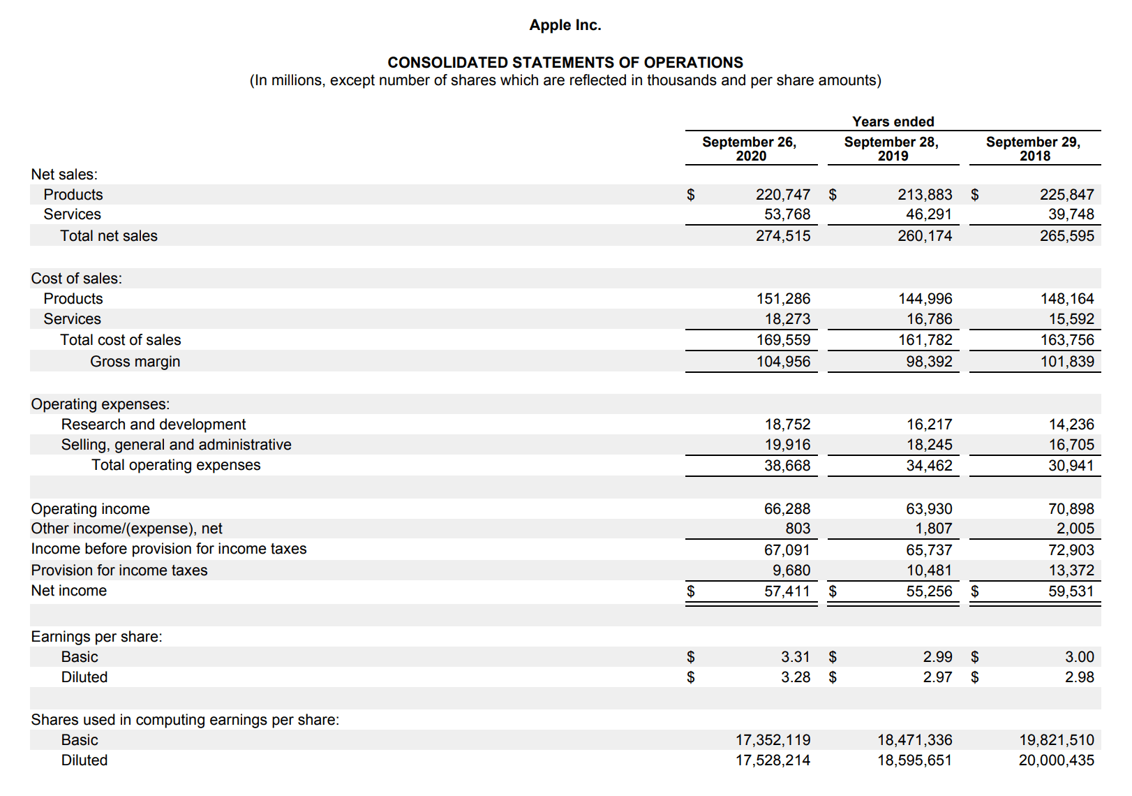 APPLE Consolidated Statements of Operations