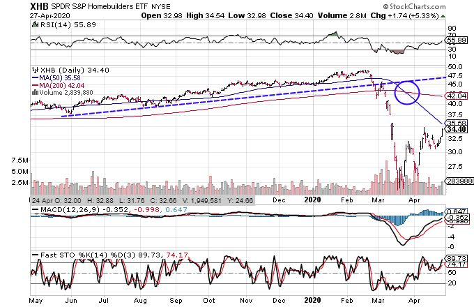Chart showing the share price performance of the SPDR S&P Homebuilders ETF (XHB)