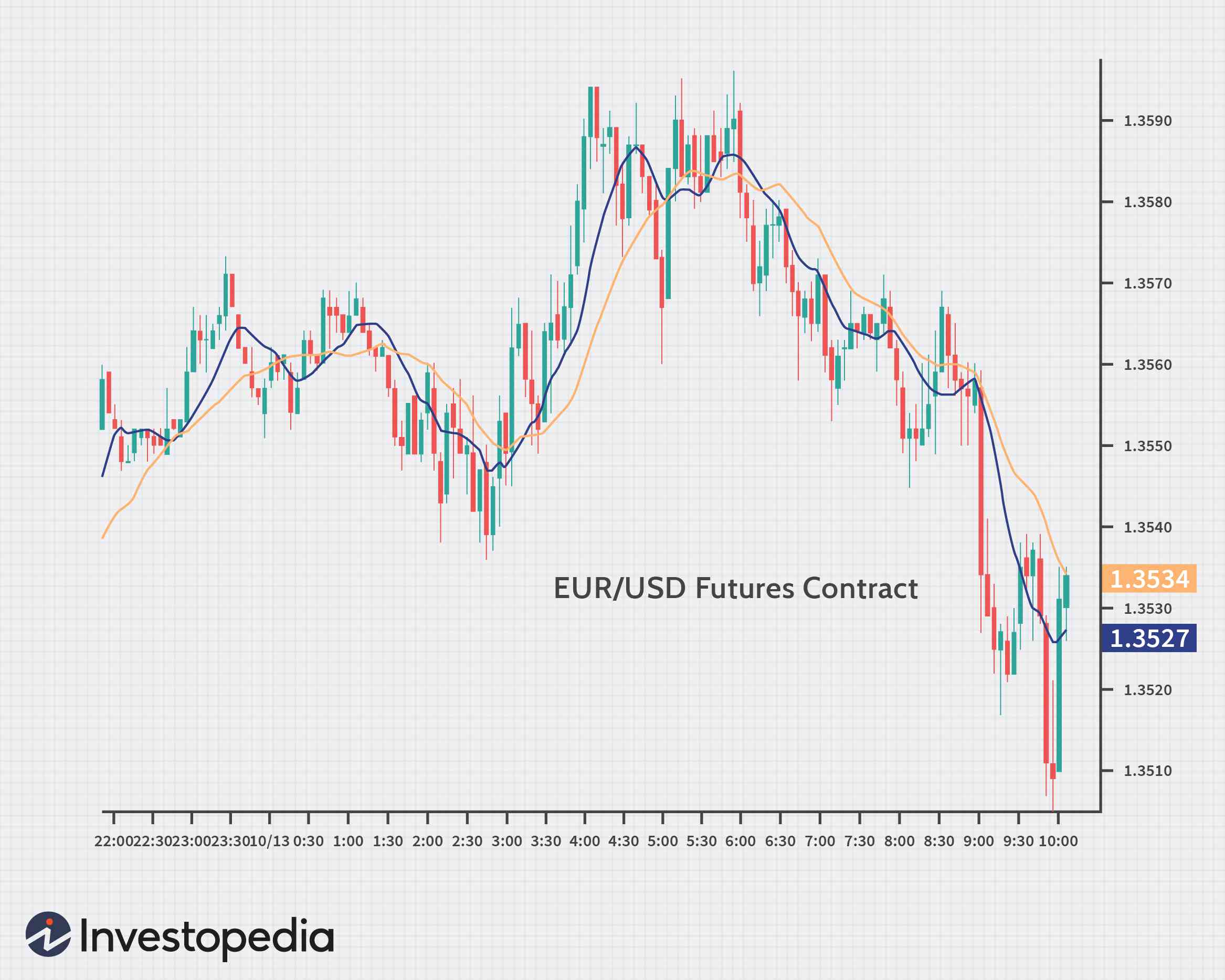 currency futures trading platform mit handy geld verdienen app