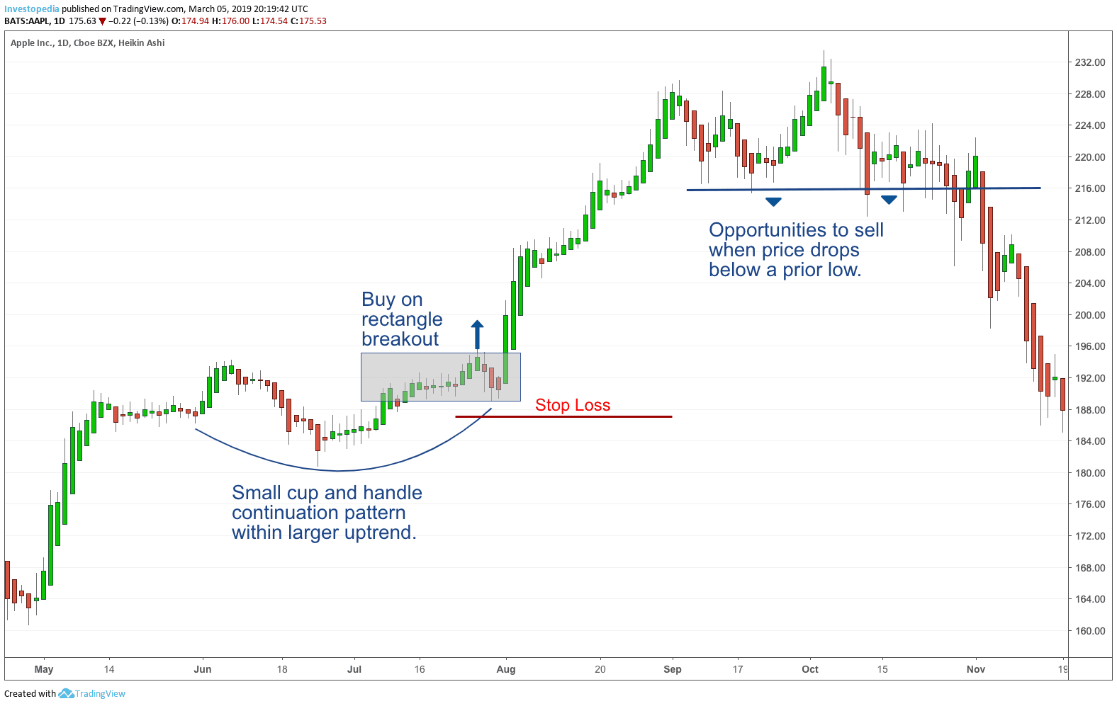 Swing Trading Definition and Tactics