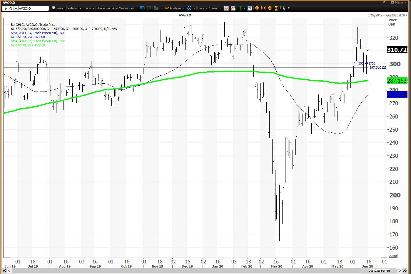 Daily chart showing the share price performance of Broadcom Inc. (AVGO)