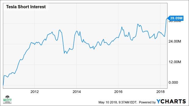 TSLA Short Interest Chart