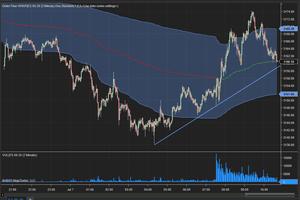 Stock Trading Chart