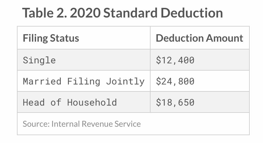 2020 Standard Deduction