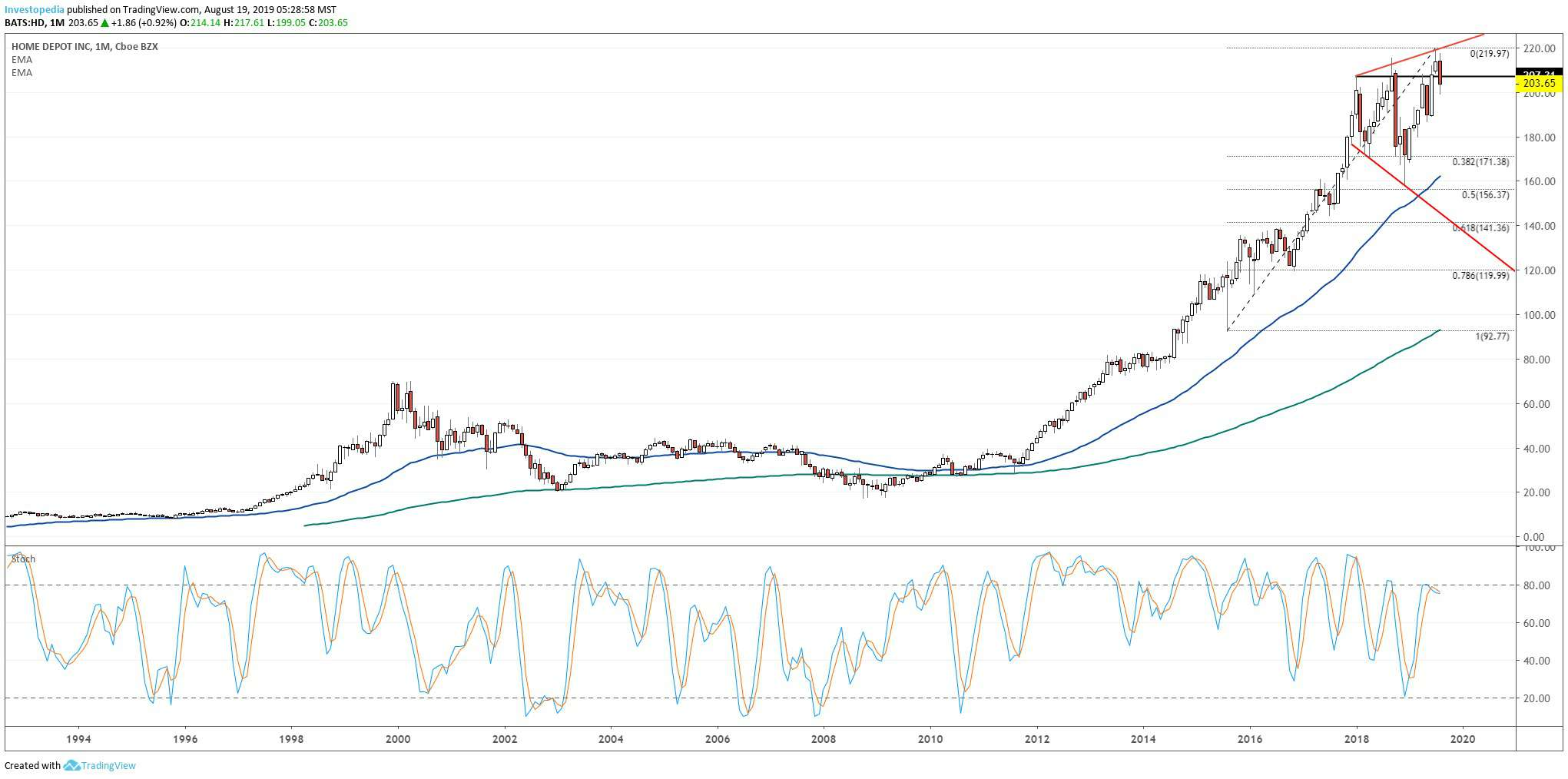 Long-term chart showing the share price performance of The Home Depot, Inc. (HD)
