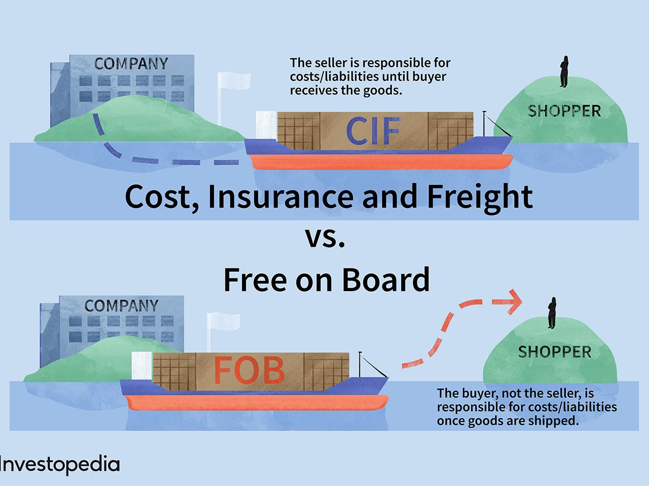 CIF vs. FOB: What's the Difference?