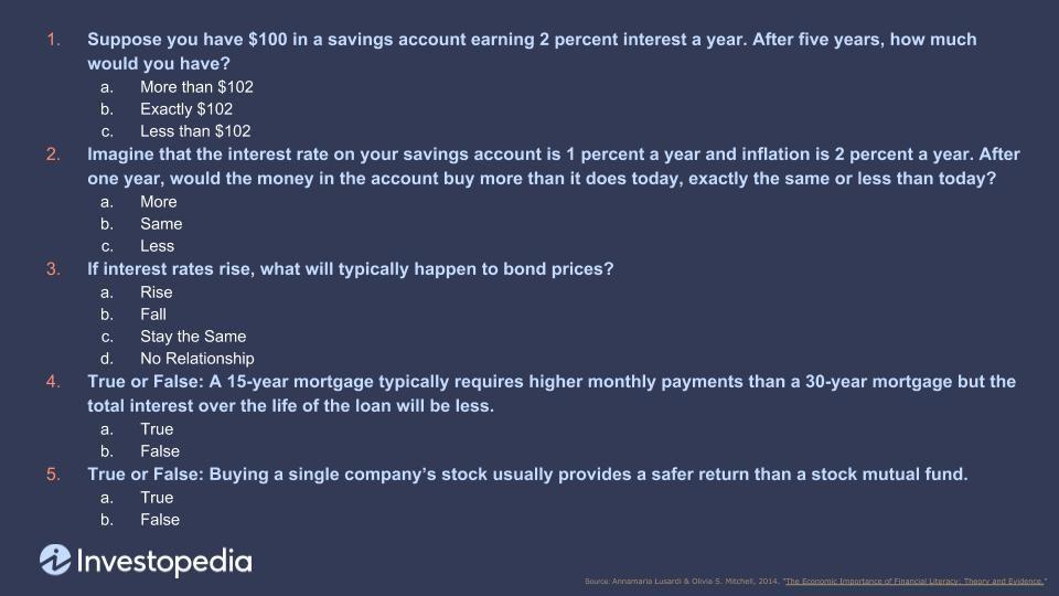 Financial literacy quiz